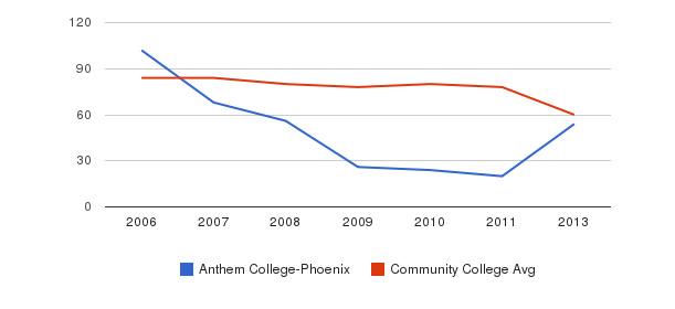 Anthem College-Phoenix Total Faculty&nbsp(2006-2013)
