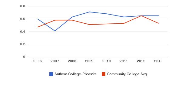 Anthem College-Phoenix Diversity Score&nbsp(2006-2013)