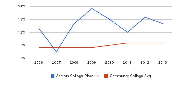 Anthem College-Phoenix Hispanic&nbsp(2006-2013)