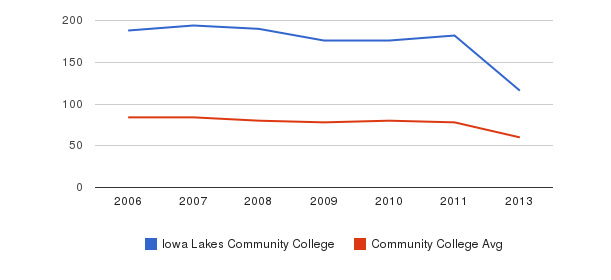 Iowa Lakes Community College Total Faculty&nbsp(2006-2013)