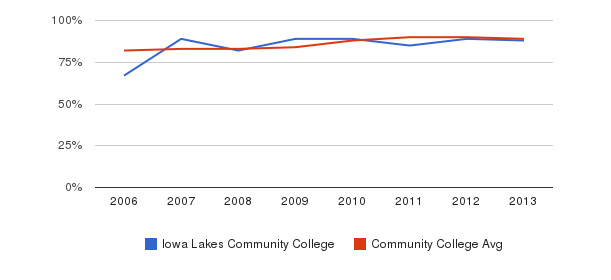 Iowa Lakes Community College % Students Receiving Some Financial Aid&nbsp(2006-2013)