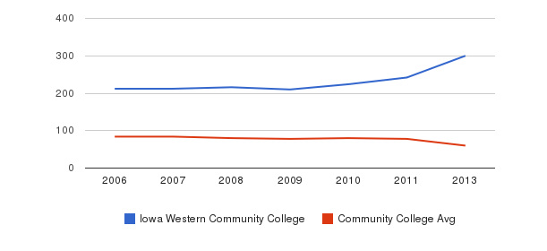 Iowa Western Community College Total Faculty&nbsp(2006-2013)
