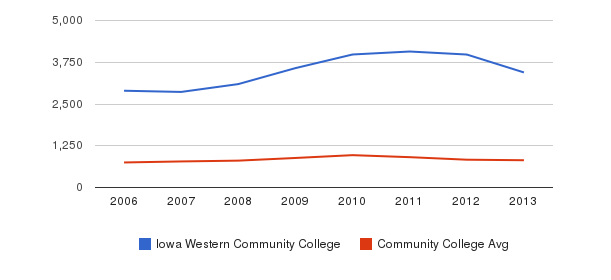 Iowa Western Community College Full-Time Students&nbsp(2006-2013)