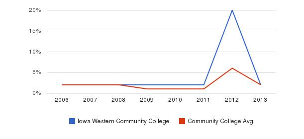 Iowa Western Community College non_resident&nbsp(2006-2013)
