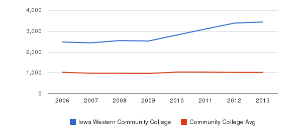 Iowa Western Community College Part-Time Students&nbsp(2006-2013)