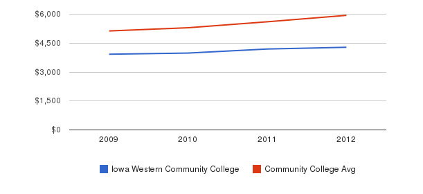Iowa Western Community College In-State Tuition Fees&nbsp(2009-2012)