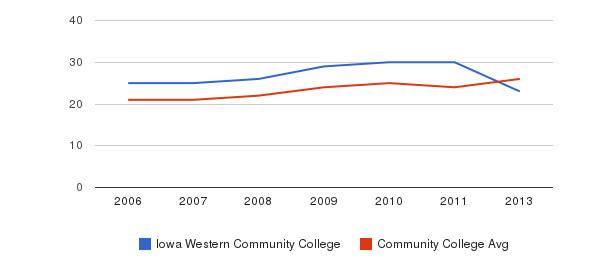 Iowa Western Community College student staff&nbsp(2006-2013)