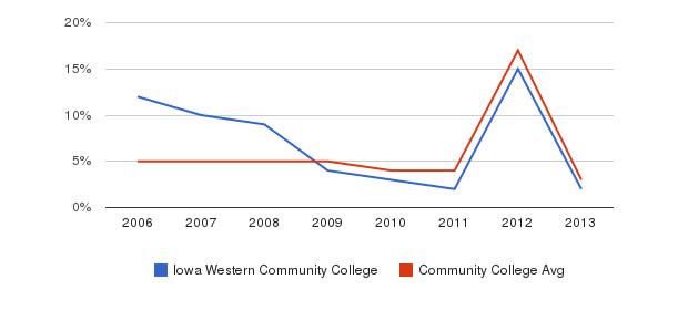 Iowa Western Community College Unknown&nbsp(2006-2013)