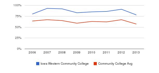 Iowa Western Community College White&nbsp(2006-2013)