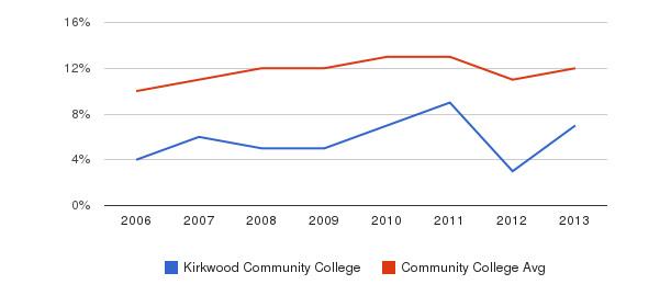 Kirkwood Community College Black&nbsp(2006-2013)