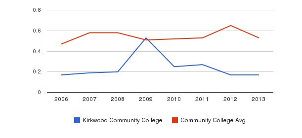 Kirkwood Community College Diversity Score&nbsp(2006-2013)