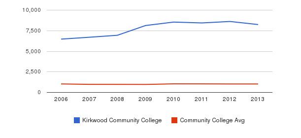 Kirkwood Community College Part-Time Students&nbsp(2006-2013)