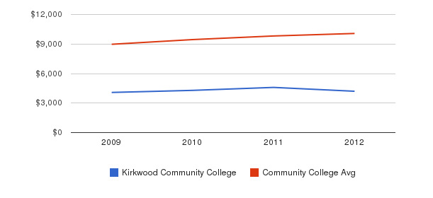 Kirkwood Community College Out-State Tuition Fees&nbsp(2009-2012)