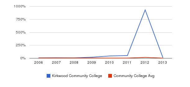 Kirkwood Community College Unknown&nbsp(2006-2013)