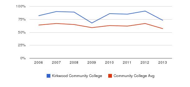Kirkwood Community College White&nbsp(2006-2013)