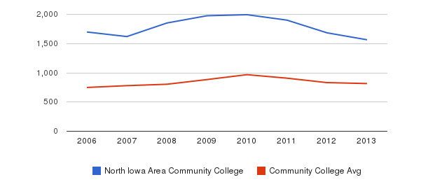 North Iowa Area Community College Full-Time Students&nbsp(2006-2013)