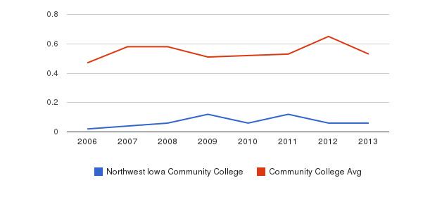 Northwest Iowa Community College Diversity Score&nbsp(2006-2013)