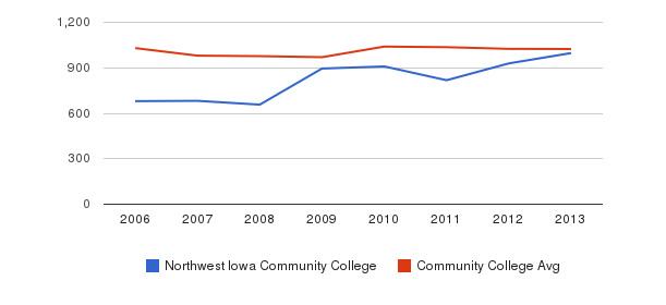 Northwest Iowa Community College Part-Time Students&nbsp(2006-2013)