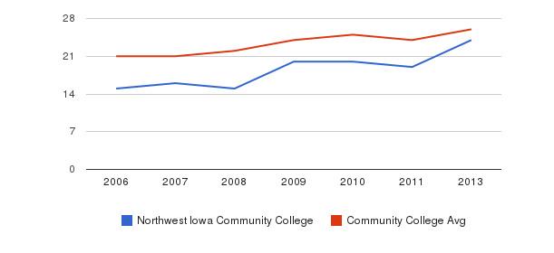 Northwest Iowa Community College student staff&nbsp(2006-2013)