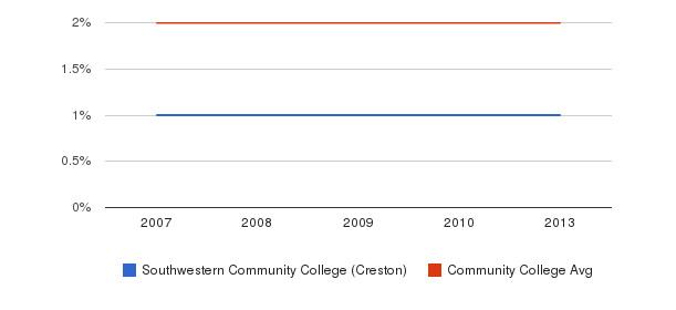 Southwestern Community College (Creston) Asian&nbsp(2007-2013)