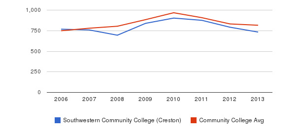 Southwestern Community College (Creston) Full-Time Students&nbsp(2006-2013)