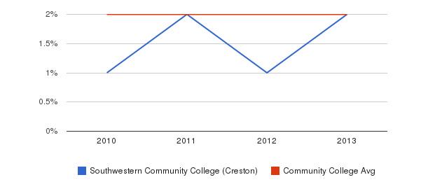 Southwestern Community College (Creston) More&nbsp(2010-2013)