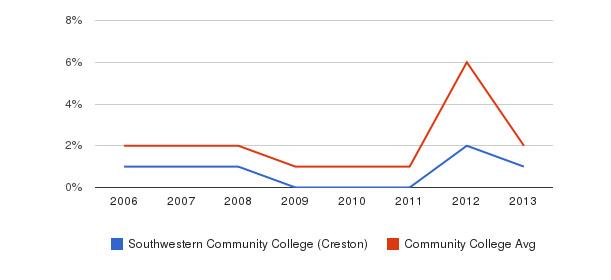 Southwestern Community College (Creston) non_resident&nbsp(2006-2013)