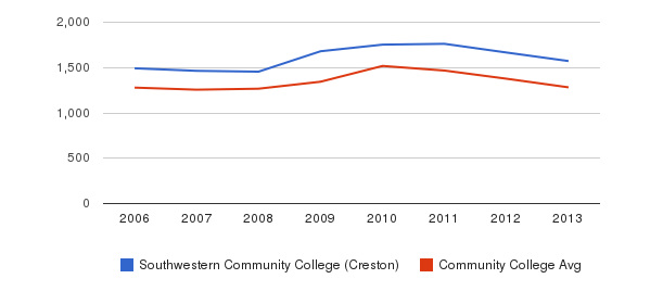 Southwestern Community College (Creston) Total Enrollment&nbsp(2006-2013)