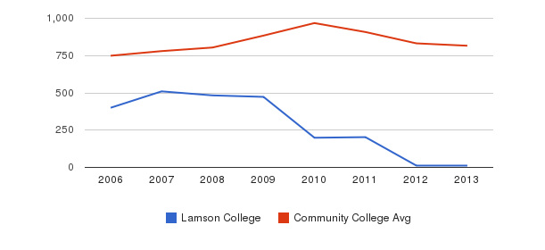 Lamson College Full-Time Students&nbsp(2006-2013)