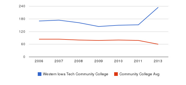 Western Iowa Tech Community College Total Faculty&nbsp(2006-2013)