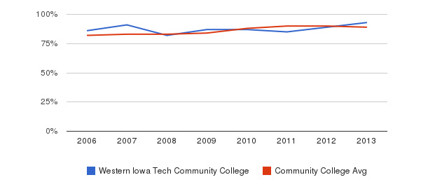 Western Iowa Tech Community College % Students Receiving Some Financial Aid&nbsp(2006-2013)