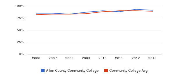 Allen County Community College % Students Receiving Some Financial Aid&nbsp(2006-2013)