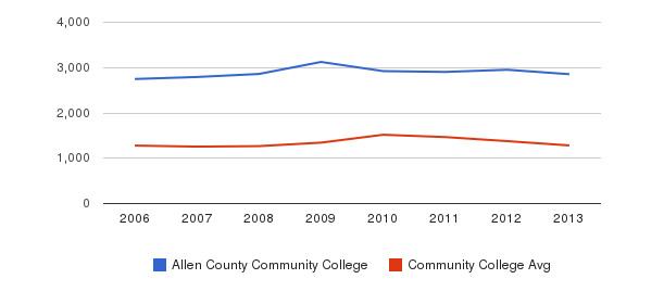 Allen County Community College Total Enrollment&nbsp(2006-2013)