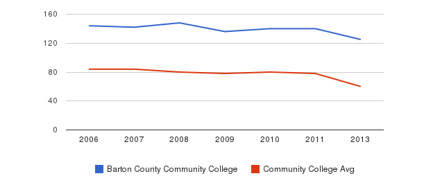 Barton County Community College Total Faculty&nbsp(2006-2013)