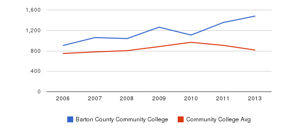 Barton County Community College Full-Time Students&nbsp(2006-2013)