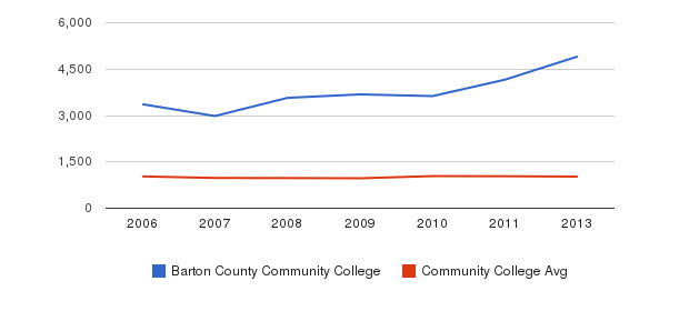 Barton County Community College Part-Time Students&nbsp(2006-2013)