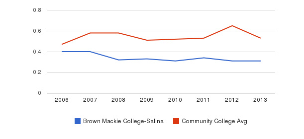 Brown Mackie College-Salina Diversity Score&nbsp(2006-2013)