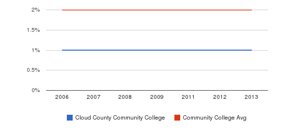 Cloud County Community College Asian&nbsp(2006-2013)