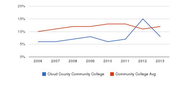 Cloud County Community College Black&nbsp(2006-2013)