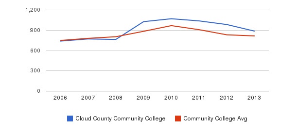 Cloud County Community College Full-Time Students&nbsp(2006-2013)