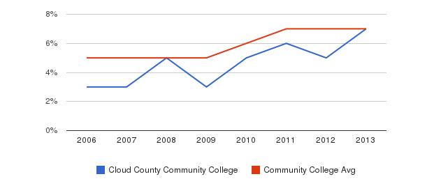 Cloud County Community College Hispanic&nbsp(2006-2013)
