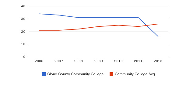 Cloud County Community College student staff&nbsp(2006-2013)