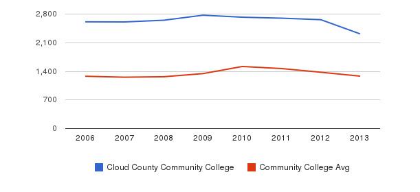 Cloud County Community College Total Enrollment&nbsp(2006-2013)