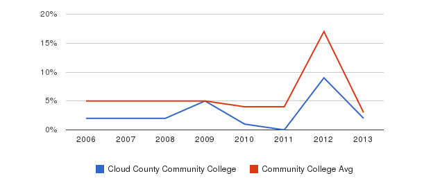 Cloud County Community College Unknown&nbsp(2006-2013)