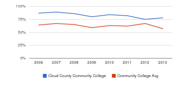 Cloud County Community College White&nbsp(2006-2013)