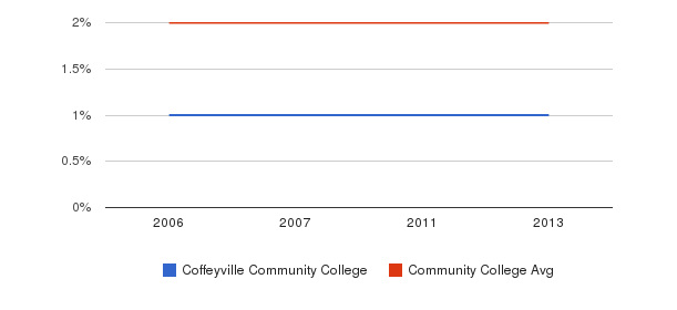 Coffeyville Community College Asian&nbsp(2006-2013)
