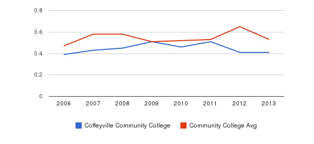 Coffeyville Community College Diversity Score&nbsp(2006-2013)