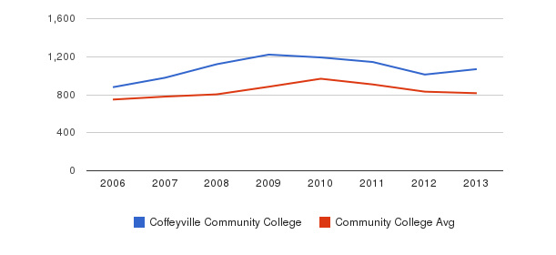 Coffeyville Community College Full-Time Students&nbsp(2006-2013)