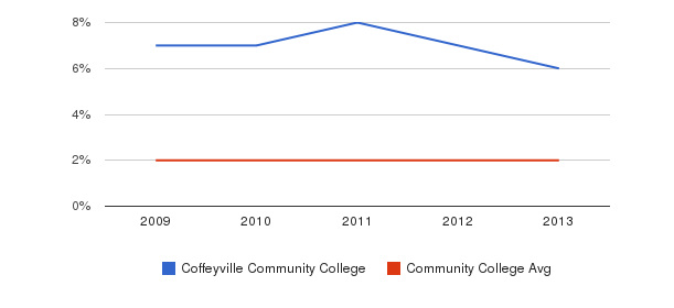 Coffeyville Community College More&nbsp(2009-2013)