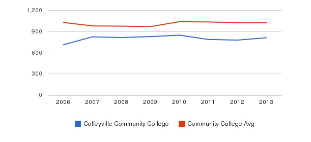 Coffeyville Community College Part-Time Students&nbsp(2006-2013)